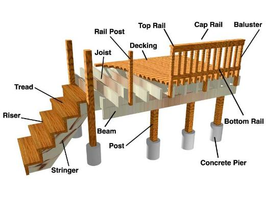 Framing Decks Ana White Woodworking Projects