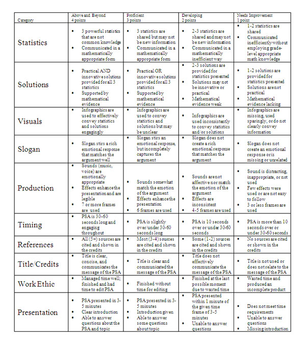 Holistic scoring rubric for essays Essay Service - essay rubric template