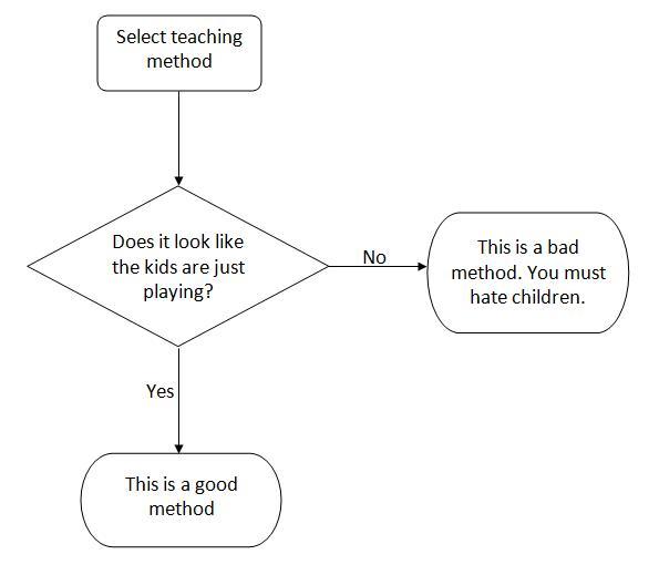 Progressive Teaching Methods In the Primary School Scenes From The