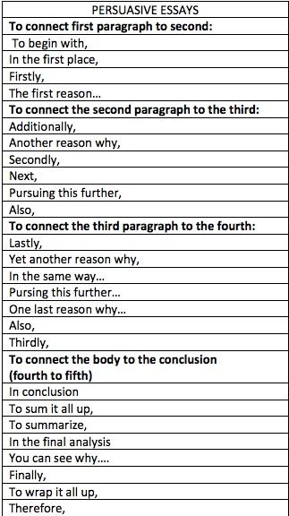 Argumentative essay body paragraph sentence starters  Rv business plan