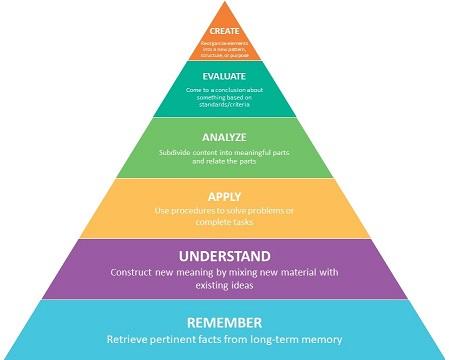 Learning Outcomes  Bloom\u0027s Taxonomy - Teaching Handbook - Wayne