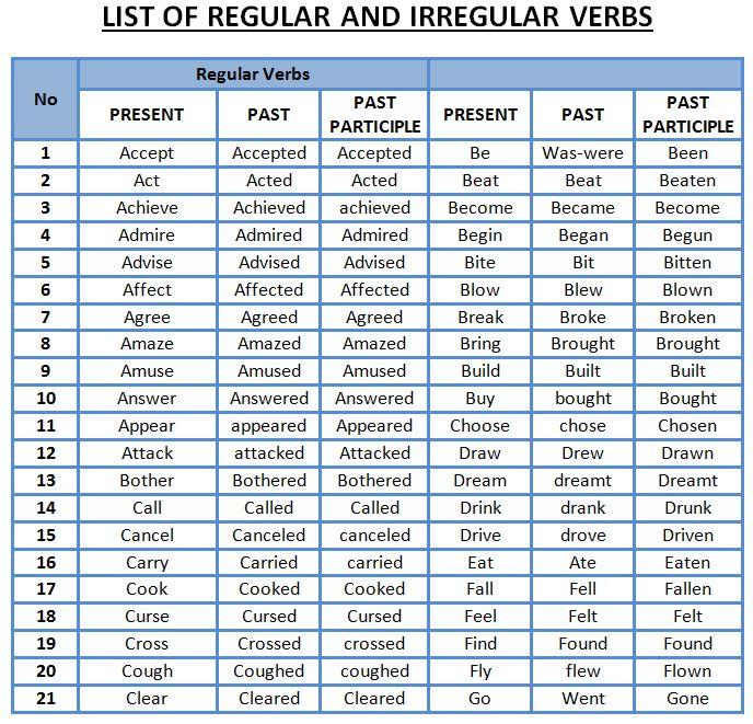 LIST OF REGULAR AND IRREGULAR VERBS by Alexandra F Teaching - verbs list