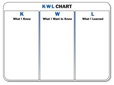K-W-L Chart Teaching On Call