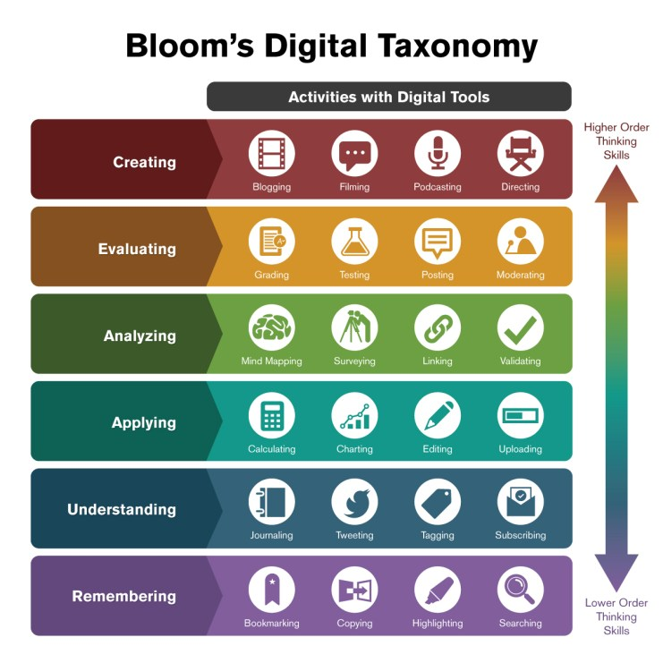 Bloom's Digital Taxonomy levels