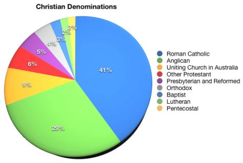 Christian Denominations in Australia