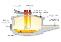 Electric arc furnace  Iron and steel  Te Ara ...