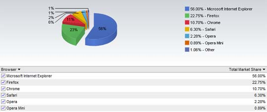 net application january market share image Browser Stats: Chrome, Safari Gets More Users!