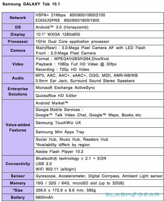 samsung galaxy10.1 specs Galaxy Tab 10.1 and 8.9 In India Next Month, Priced at 35K and 28K!