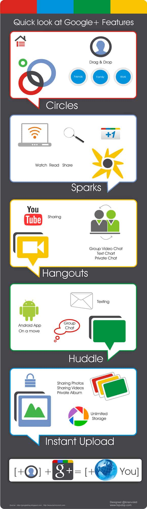 googleplus features 5 Must Read Google+ Infographics