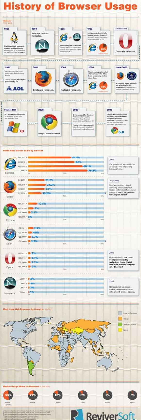 Browser wars small cleaned Browser Wars : How did it evolve? [INFOGRAPHIC]