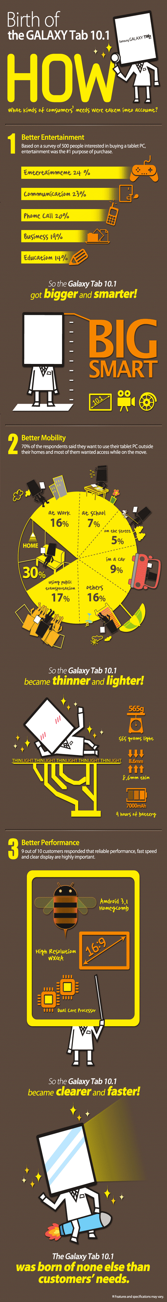 GALAXY Tab 10 Infographic The Birth of Samsung Galaxy Tab 10.1 [Infographic]