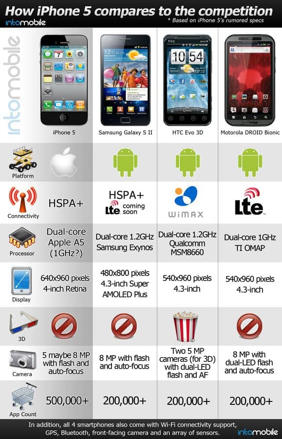 iphone5compare 5+ Incredible iPhone 5 Infographics