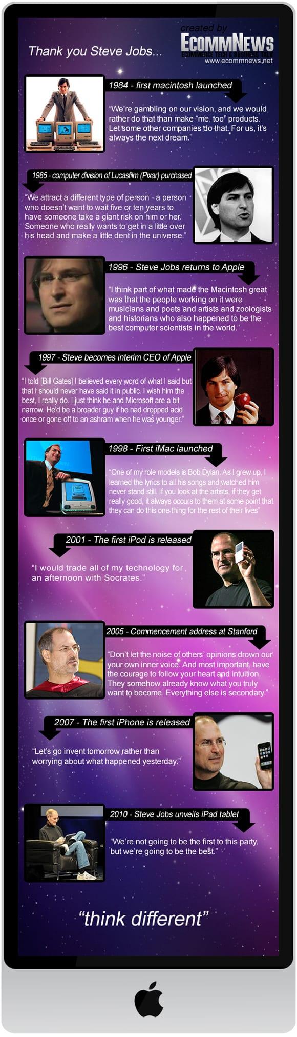 16 steve jobs infographic 18 Stunning Steve Jobs Infographics