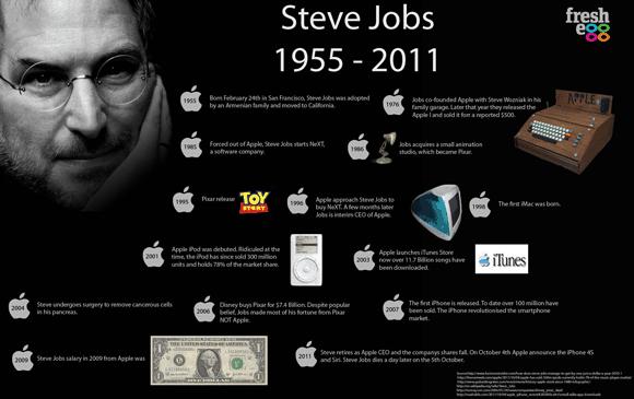 18 steve jobs infographic 18 Stunning Steve Jobs Infographics