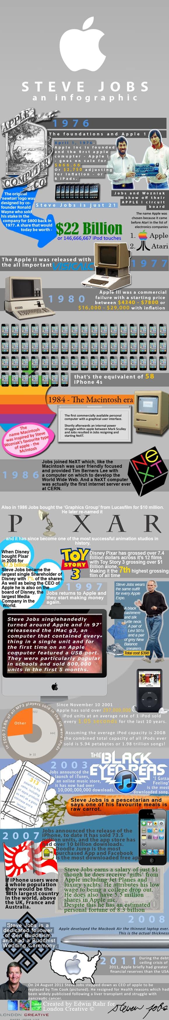 4 steve jobs infographic 18 Stunning Steve Jobs Infographics