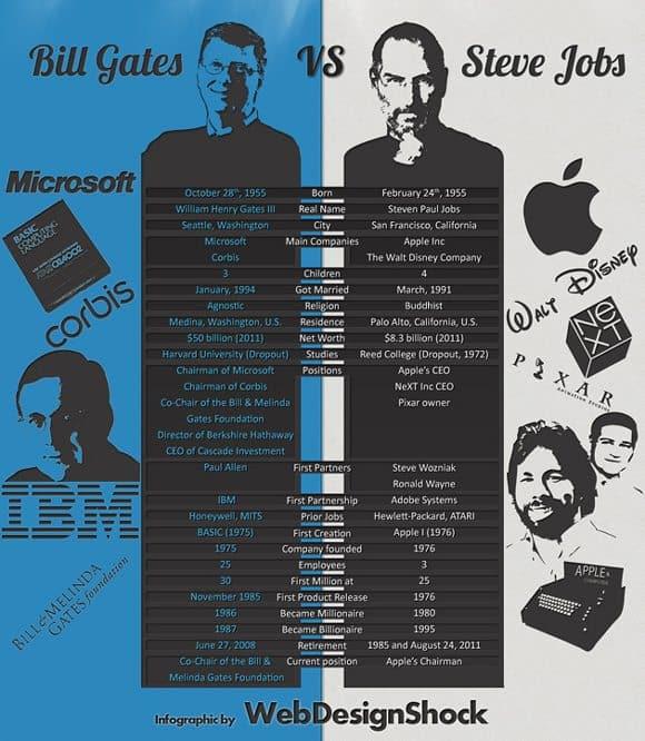 6 steve jobs infographic 18 Stunning Steve Jobs Infographics