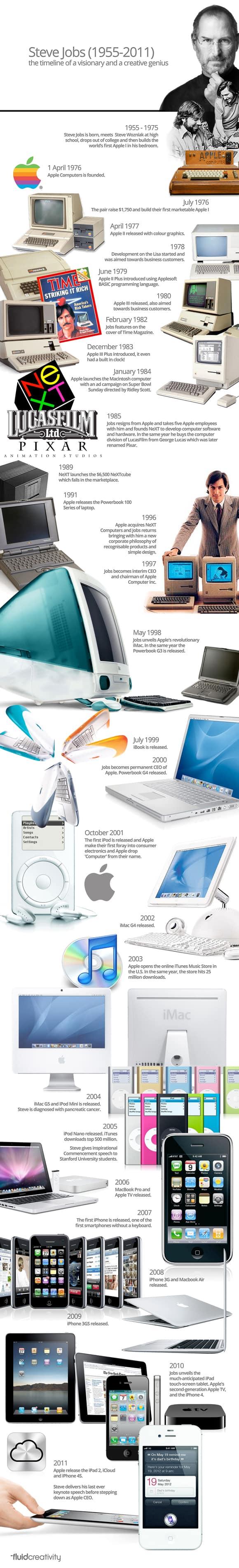 8 steve jobs infographic 18 Stunning Steve Jobs Infographics