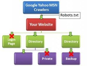 importance robot txt image Google Guide: How to Take Down Your Site (SOPA Blackout)