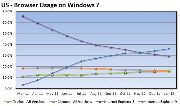 Browser Usage on Windows 7 First Time in History   Chrome Loses Browser Market Share!