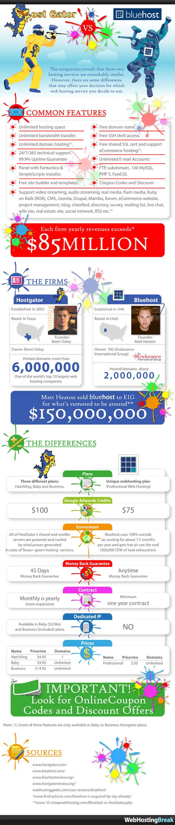 Hostgator vs Bluehost Infographic HostGator vs BlueHost   The Hosting Shootout [Infographic]