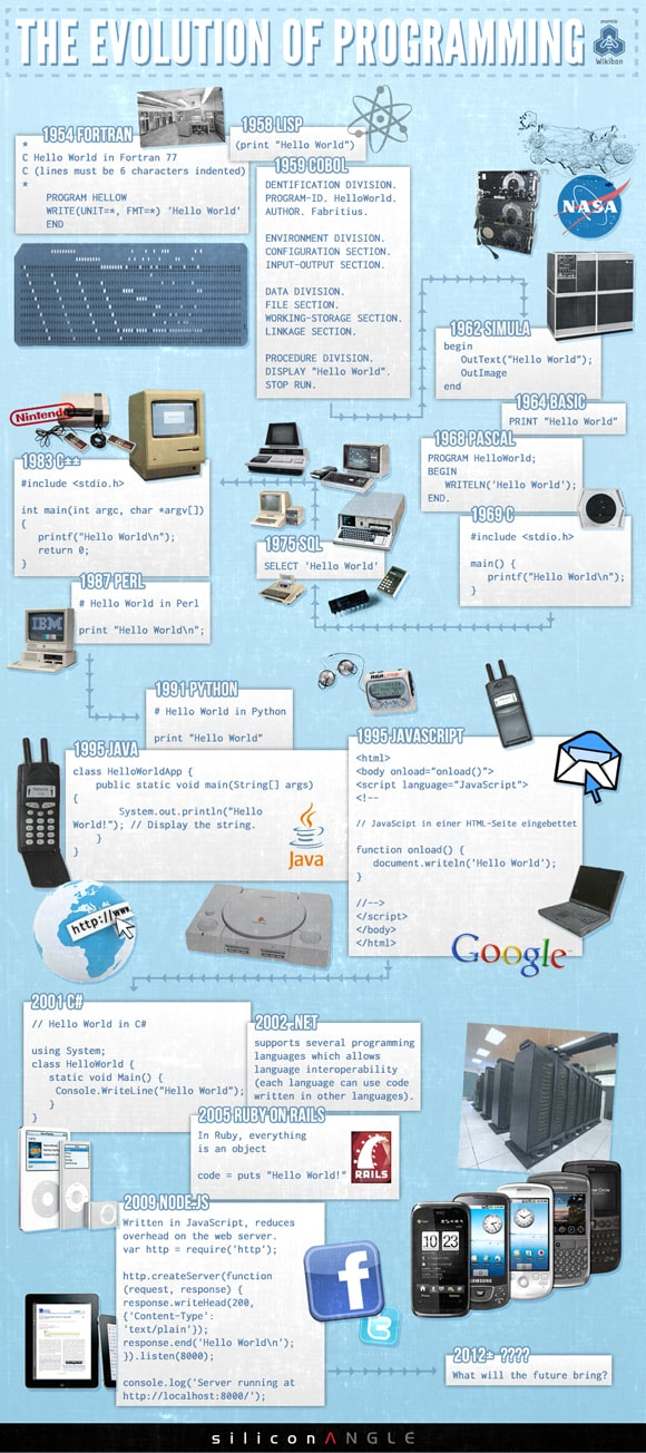 evolution of programming infographic The Evolution of Programming (Infographic)