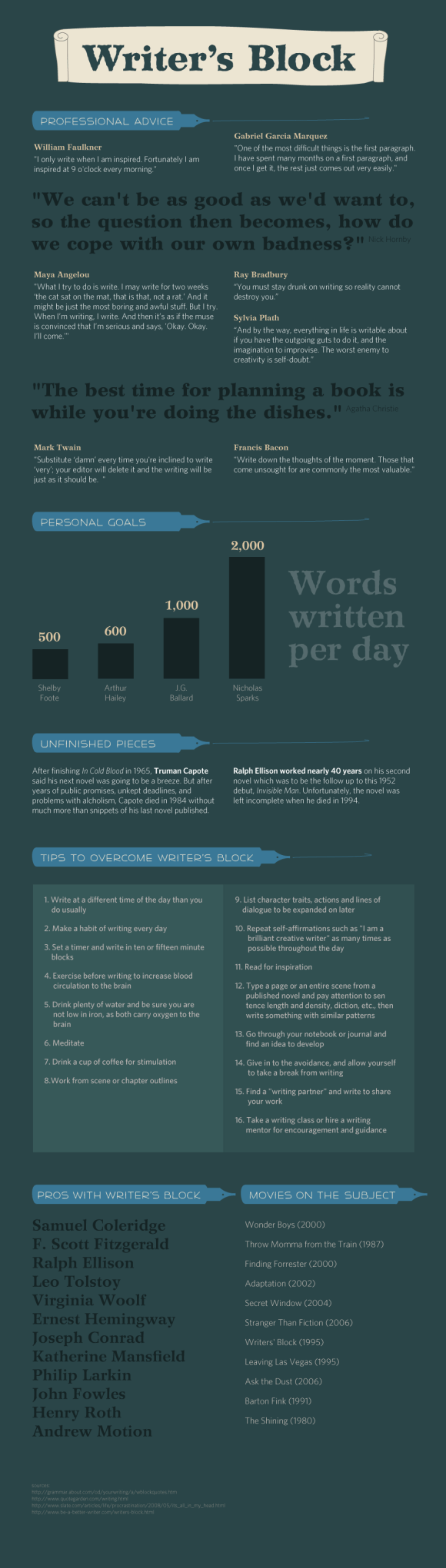 1 writersblock infographic 4 Best Writers Block Infographics