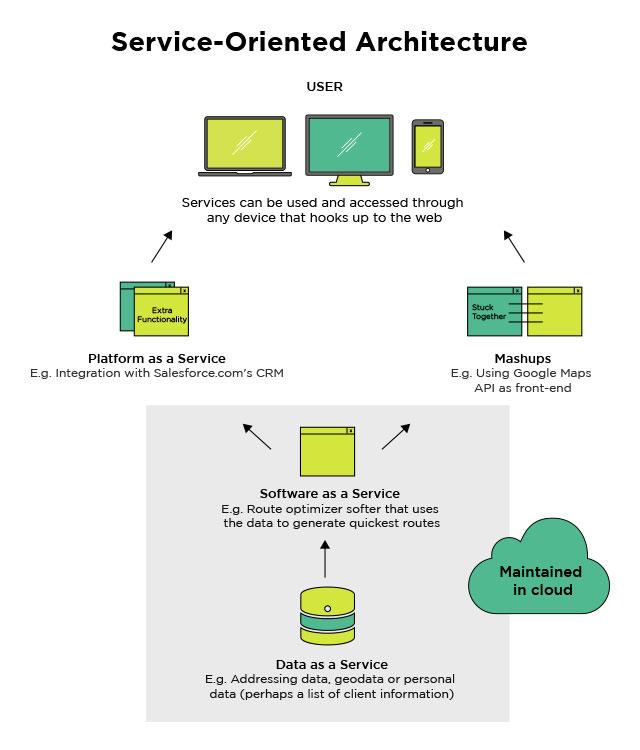 Service Oriented Architecture (SOA) \u2013 Blog