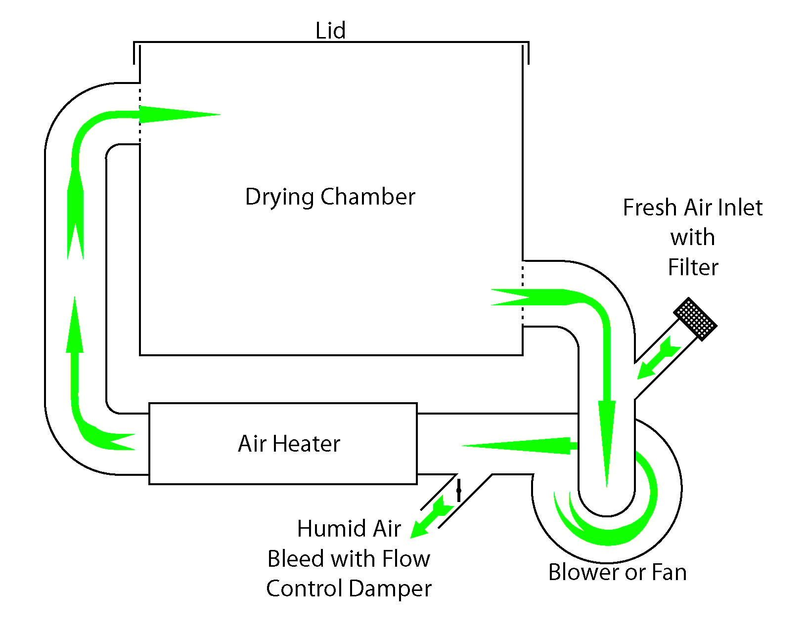 Hot Air Oven Diagram Basic Hot Air Dryer Design Ctg Clean