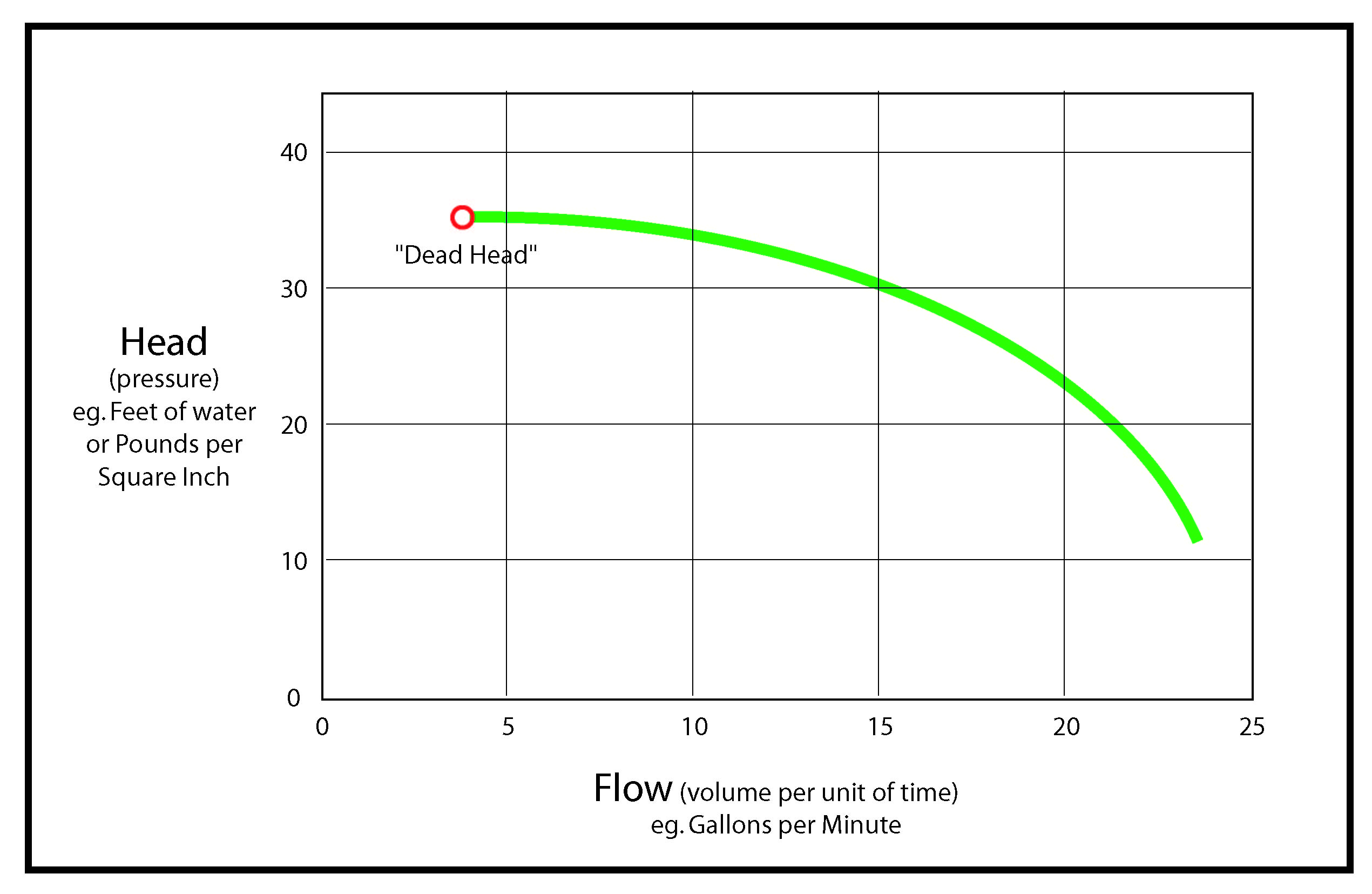 Pumps Pump Performance Curves Ctg Technical Blog