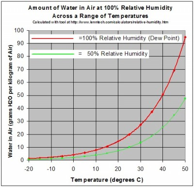 Drying The Effect of Temperature on Relative Humidity