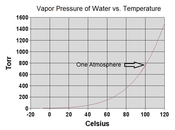 Drying Vapor Pressure vs Temperature CTG Clean