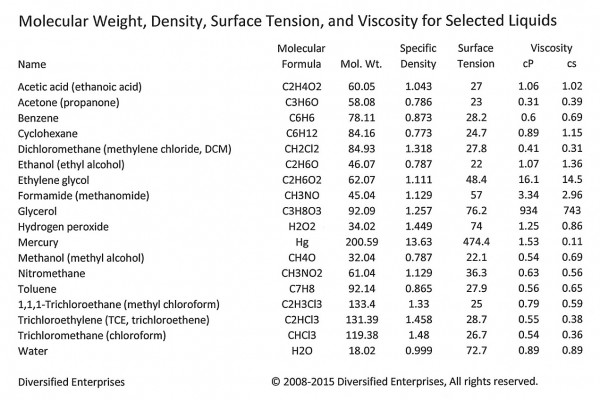 Table 8 Source Is It Viscosity Or Surface Tension Ctg Technical Blog