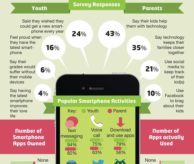 How do Parents and Children actually use their Smart Phones?