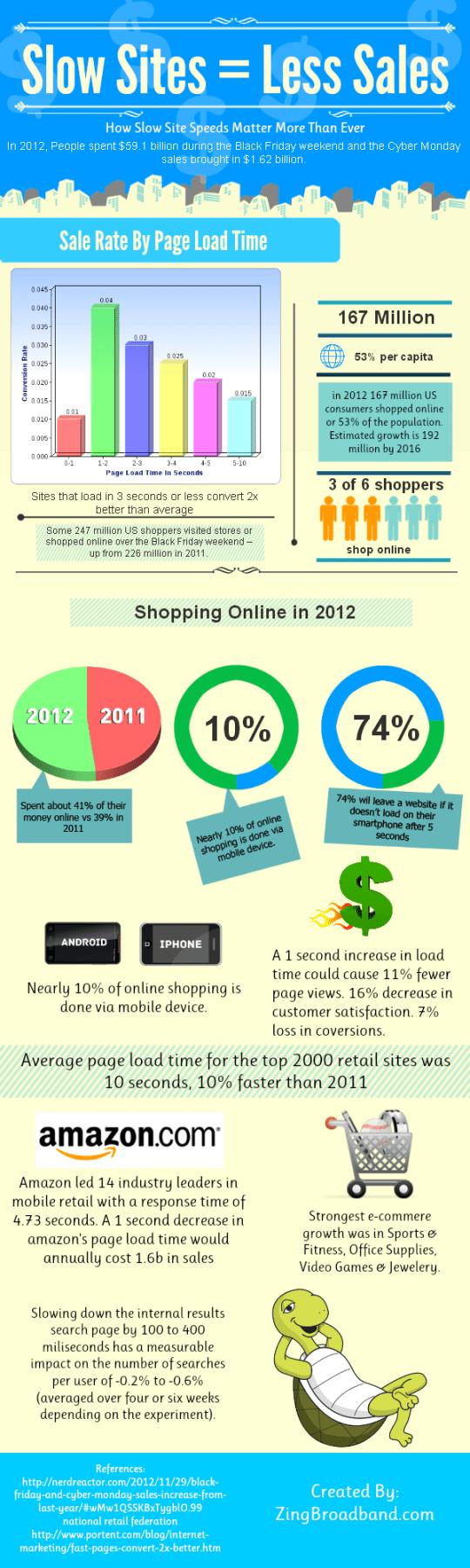 Slow Sites Cause Less Sales