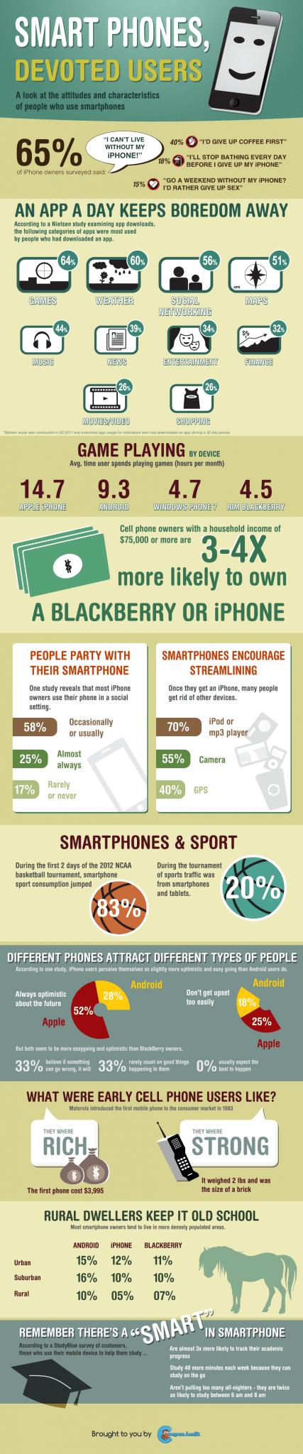Smartphone Devoted Users