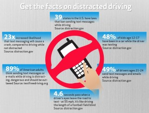 Drivers urged not to text and drive by Verizon and other partners
