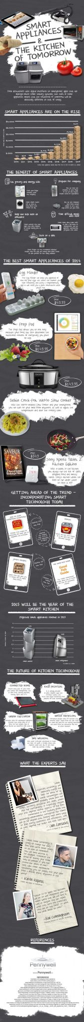 Smart Kitchen Appliances Infographic Smart Appliances and the Kitchen of Tomorrow