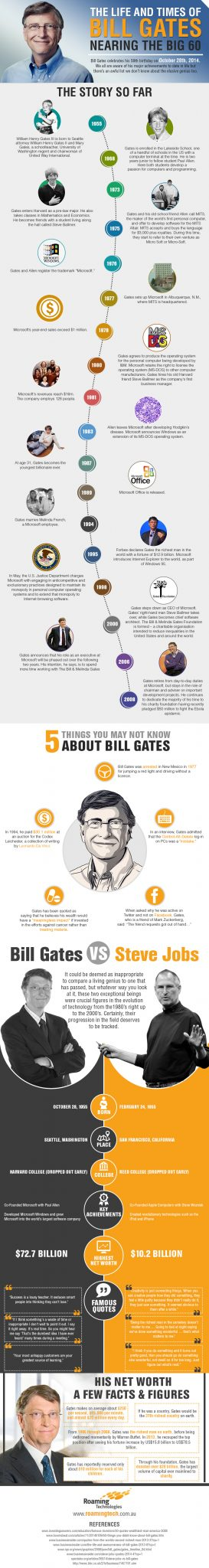Roaming Technologies IG Bill Gates The Life and Times of Bill Gates   Nearing the Big 60