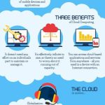 Cloud-Computing-for-Everyday-Life-Infographic