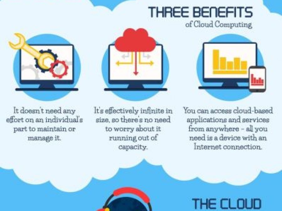 Cloud Computing In Everyday Life
