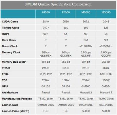 NVIDIA Quadro Specification Comparison