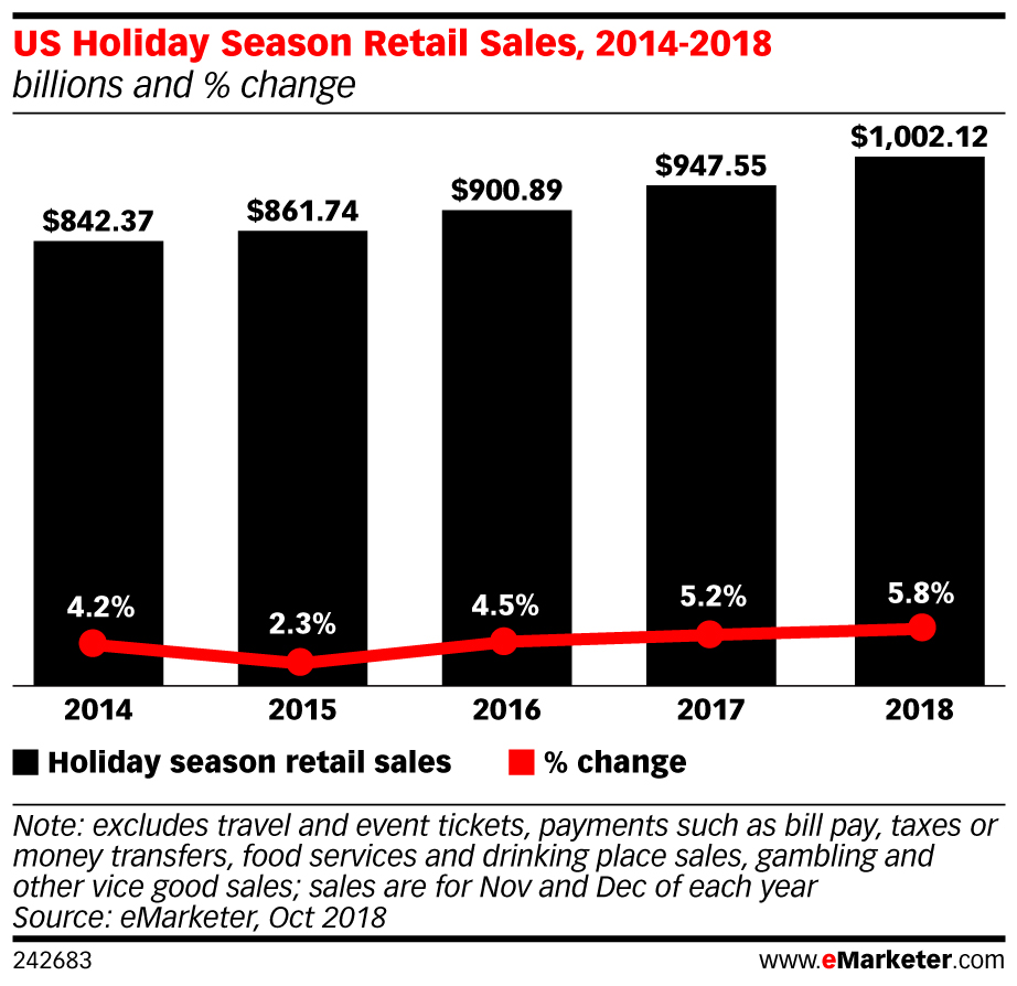 Black Friday 2018 Statistics Data From Across Shopify Thanksgiving Online Spend Hits A Record 3 7b Mobile Accounted