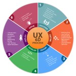 Agile UX Process