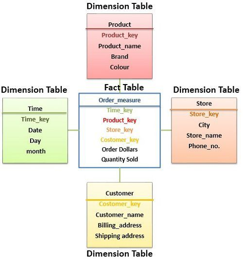 Difference Between Fact Table and Dimension Table (with Comparison