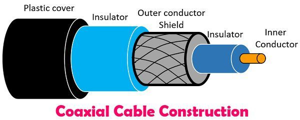 Difference Between Optical Fibre and Coaxial Cable (with Comparison