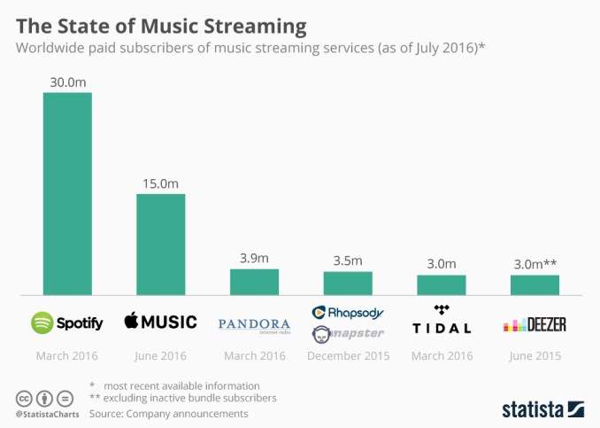 Streaming Services Subscribers, Source: Statista