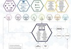 Internet Marketing Lead Generation Ecosystem