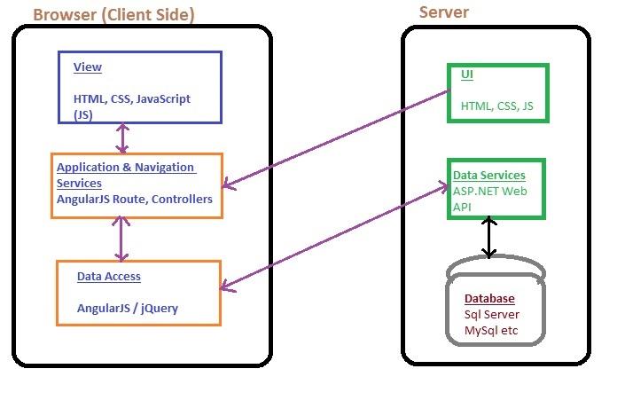 Single Page Application Architecture in AngularJS - Tech Funda