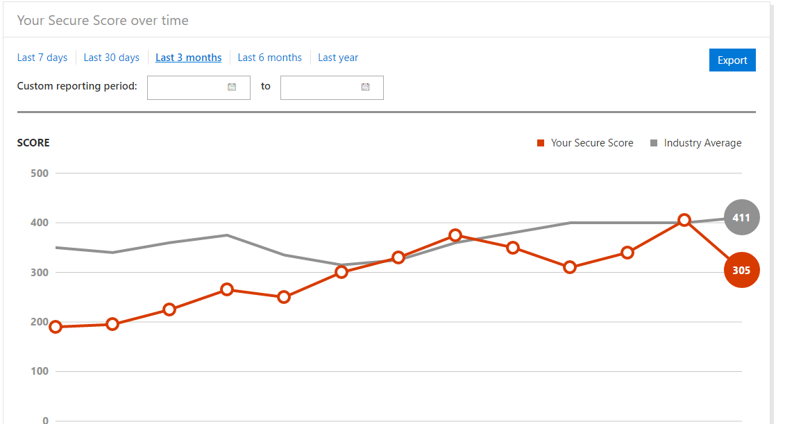 Office365 security score over time