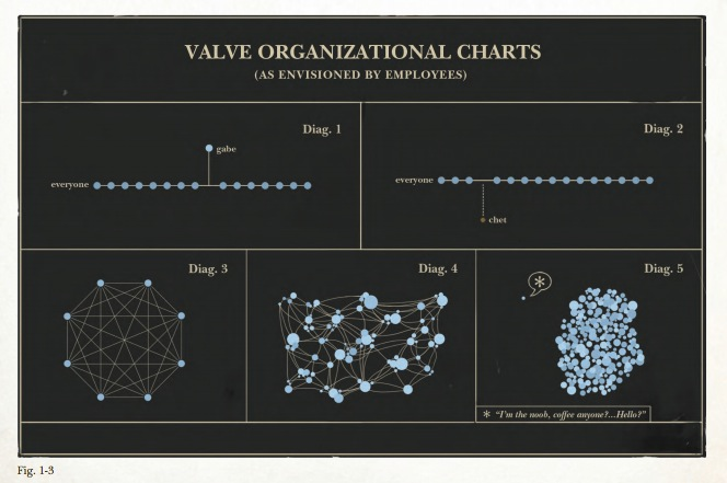 techli wp-content uploads 2012 04 Valve-Organization - organization chart